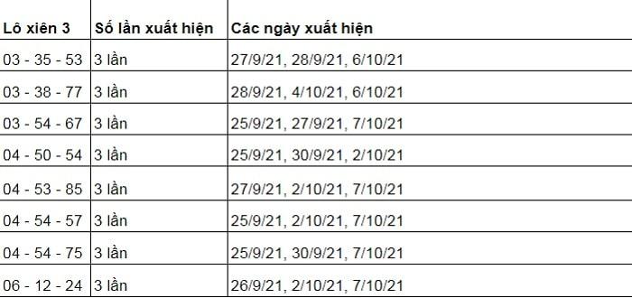 thống kê lô xiên 3 miền trung 12/10/2021