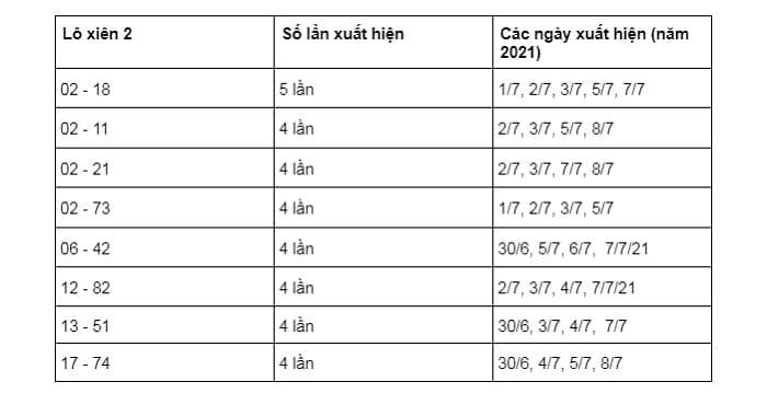 thống kê lô xiên 2 miền nam 14/10/2021